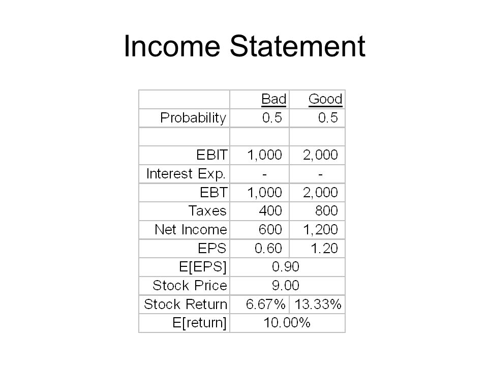 Income Statement EPS=NI/n E[EPS]=E[DPS] (100% payout)